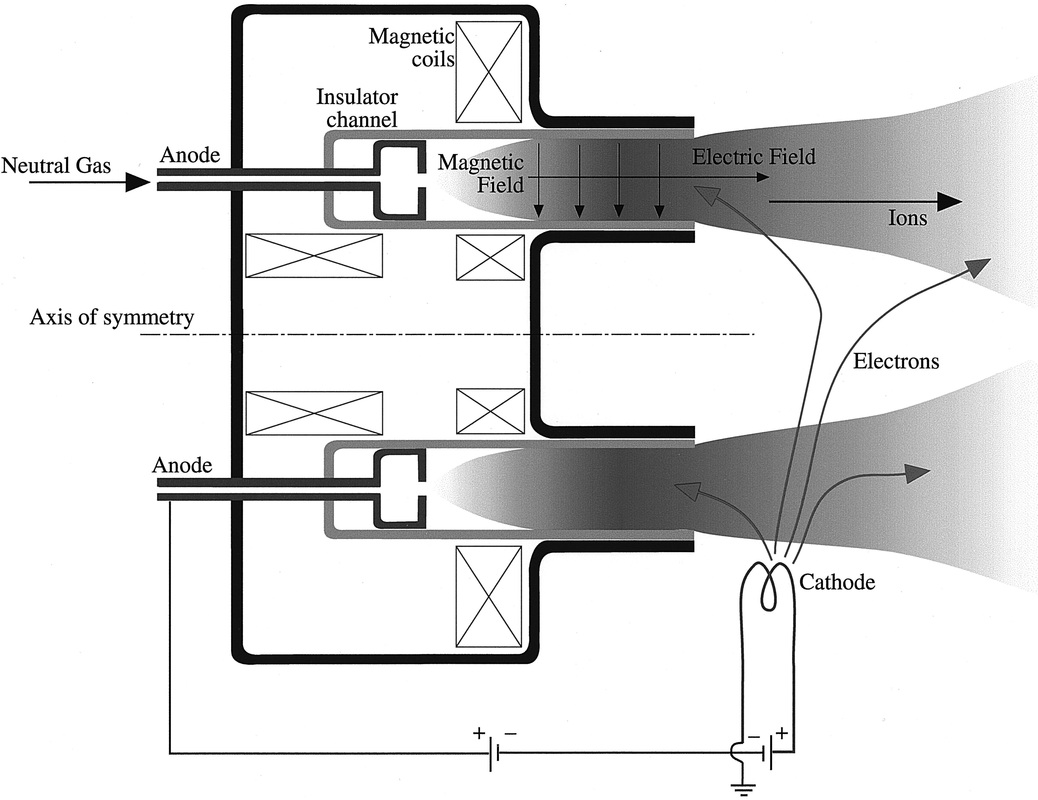 Electrostatic propulsion systems an analysis of current